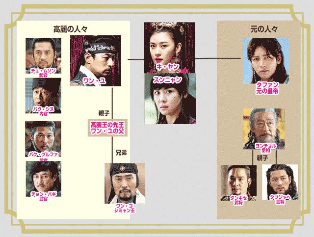 韓国ドラマ奇皇后の人物相関図