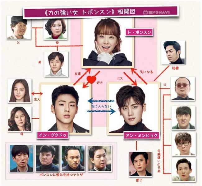 韓国ドラマ力の強い女-トボンスン相関図。ヒロインのト・ボンスン(パク・ボヨン)をめぐって幼馴染イン・グクドゥ(ジス)、ゲーム会社のCEOのアン・ミンヒョク(パク・ヒョンシク)のラブコメディ。親、兄弟たち、会社の同僚たち